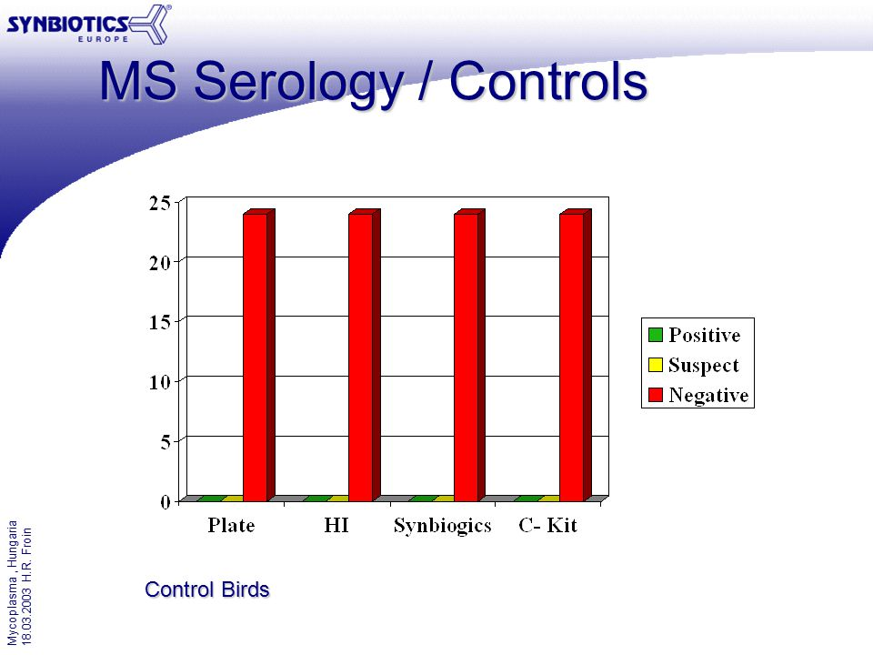 Mycoplasma, Hungaria 18.03.2003 H.R. Froin MS Serology / Controls Control Birds