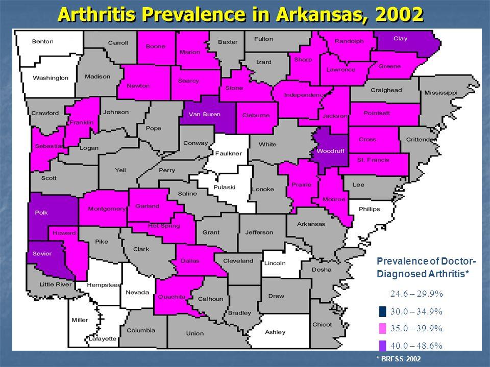 Arthritis Prevalence in Arkansas, 2002 Prevalence of Doctor- Diagnosed Arthritis*  24.6 – 29.9% █ 30.0 – 34.9% █ 35.0 – 39.9% █ 40.0 – 48.6% * BRFSS 2002