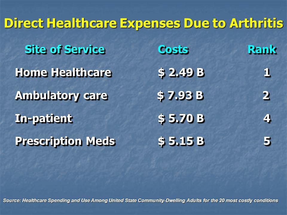 Direct Healthcare Expenses Due to Arthritis Site of Service Costs Rank Site of Service Costs Rank Home Healthcare $ 2.49 B 1 Ambulatory care $ 7.93 B