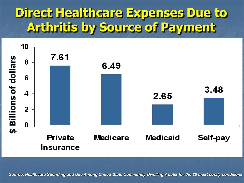 Direct Healthcare Expenses Due to Arthritis by Source of Payment Source: Healthcare Spending and Use Among United State Community-Dwelling Adults for the 20 most costly conditions $ Billions of dollars