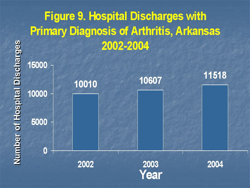 Number of Hospital Discharges