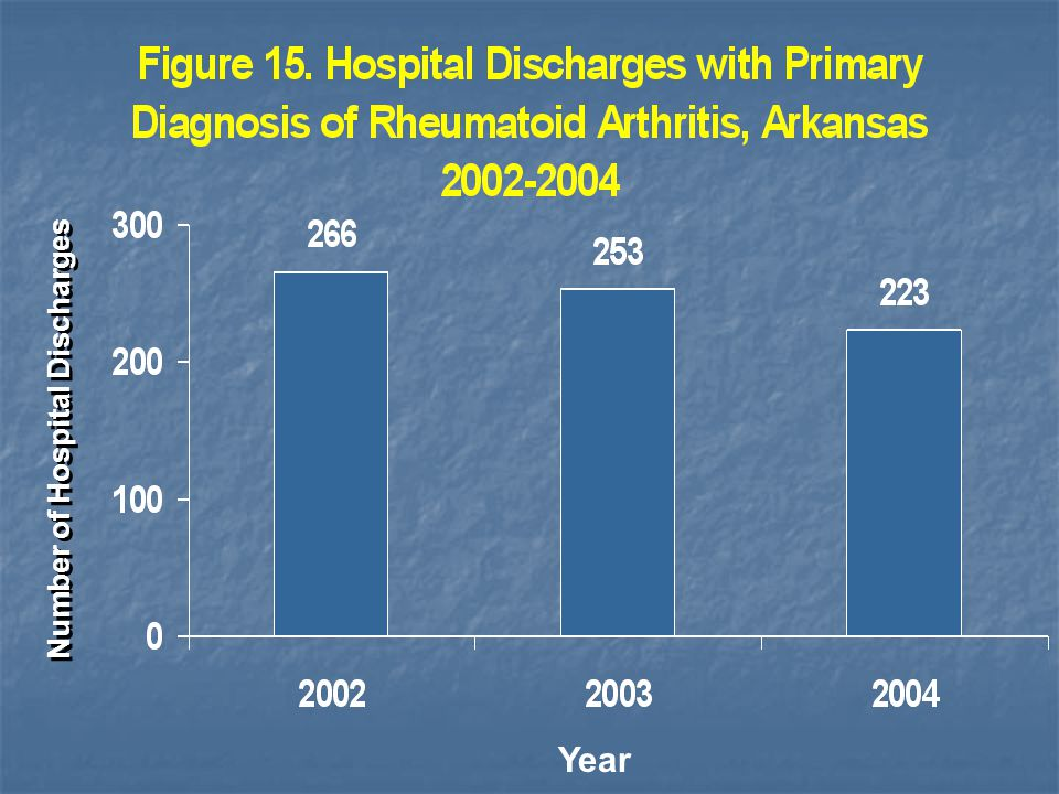 Number of Hospital Discharges Year