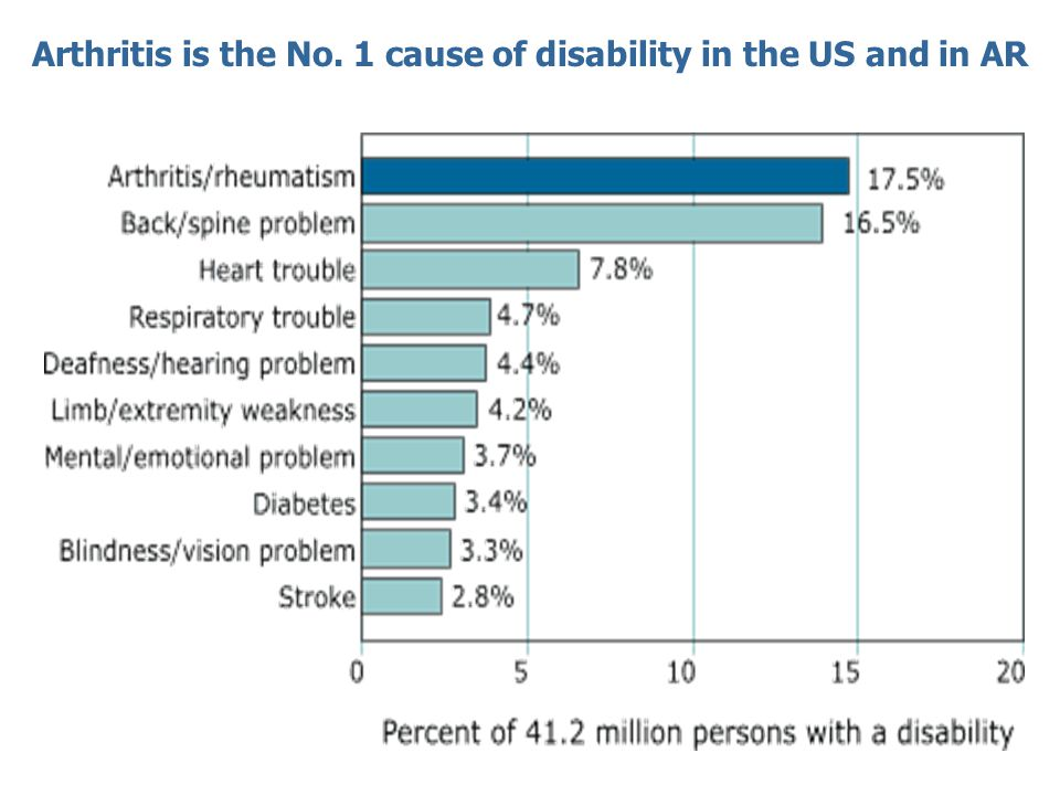 Arthritis is the No. 1 cause of disability in the US and in AR