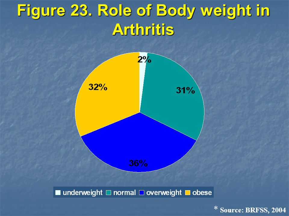 Figure 24. Role of Physical Activity in Arthritis * Source: BRFSS, 2003