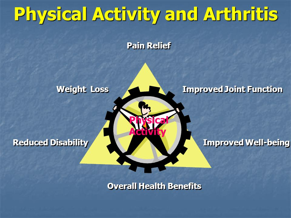 Physical Activity and Arthritis Pain Relief Improved Joint Function Improved Well-being Overall Health Benefits Reduced Disability Weight Loss Physica