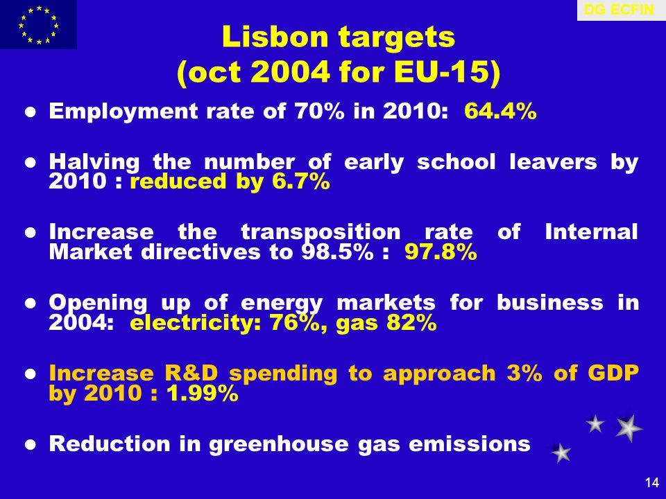DG ECFIN 14 Lisbon targets (oct 2004 for EU-15) Employment rate of 70% in 2010: 64.4% Halving the number of early school leavers by 2010 : reduced by 6.7% Increase the transposition rate of Internal Market directives to 98.5% : 97.8% Opening up of energy markets for business in 2004: electricity: 76%, gas 82% Increase R&D spending to approach 3% of GDP by 2010 : 1.99% Reduction in greenhouse gas emissions