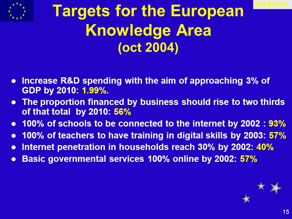 DG ECFIN 15 Targets for the European Knowledge Area (oct 2004) Increase R&D spending with the aim of approaching 3% of GDP by 2010: 1.99%.