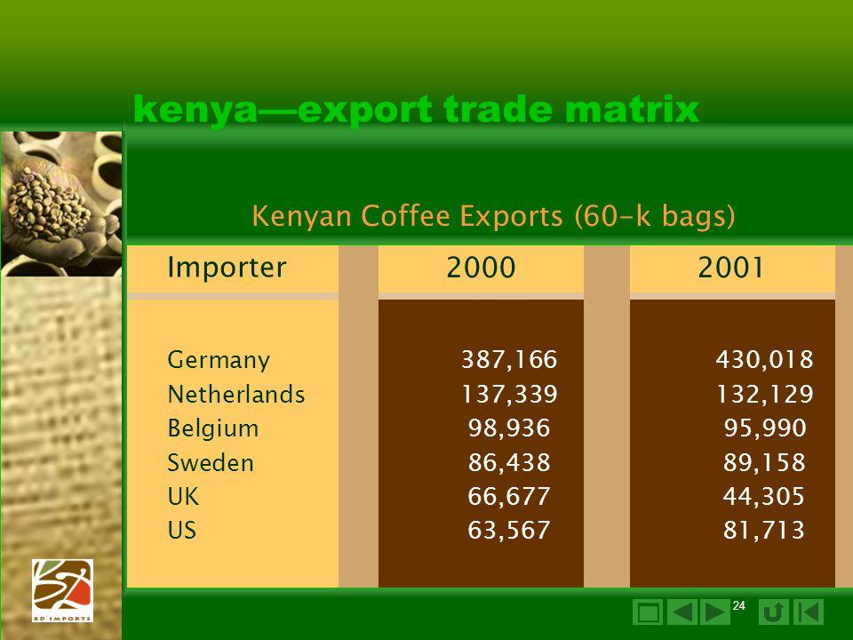 24 kenya—export trade matrix 20002001 Germany387,166430,018 Netherlands137,339132,129 Belgium98,93695,990 Sweden86,43889,158 UK66,67744,305 US63,56781,713 Importer Kenyan Coffee Exports (60-k bags) 