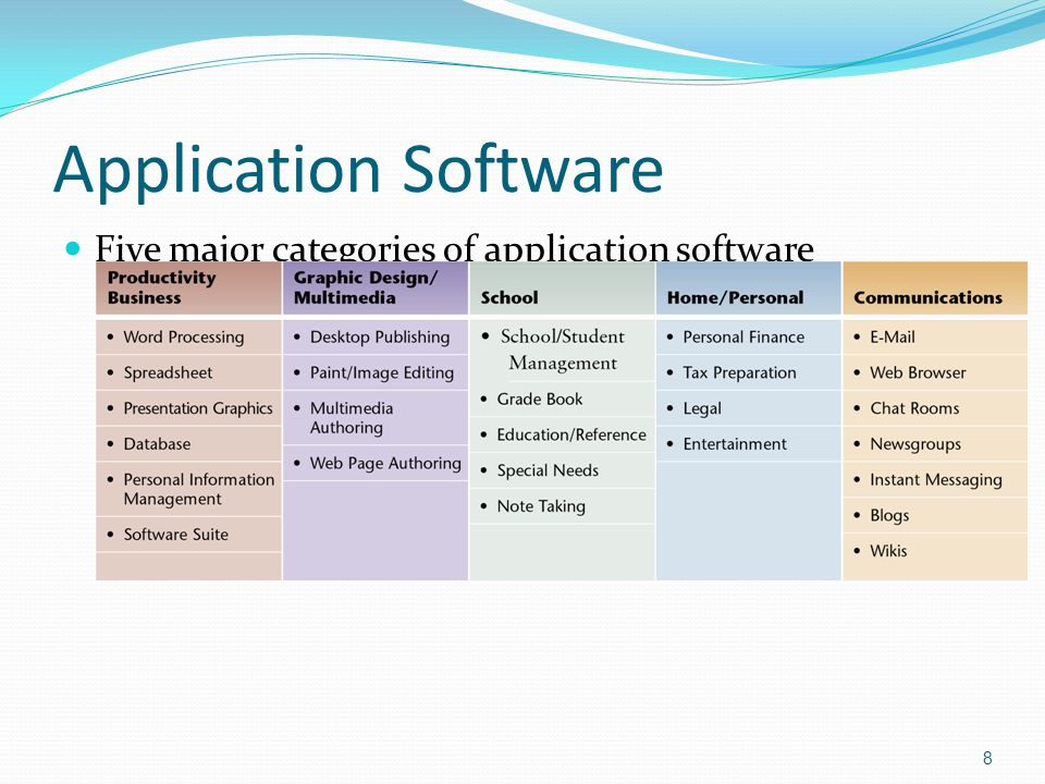 Application Software Five major categories of application software 8