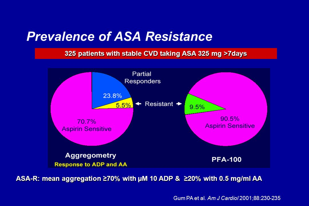 Prevalence of ASA Resistance Gum PA et al. Am J Cardiol 2001;88:230-235 ASA-R: mean aggregation ≥70% with µM 10 ADP & ≥20% with 0.5 mg/ml AA 325 patie