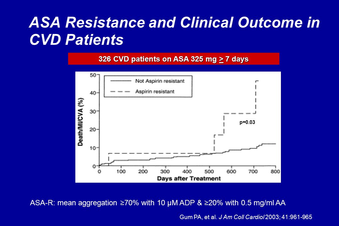 ASA Resistance and Clinical Outcome in CVD Patients Gum PA, et al.