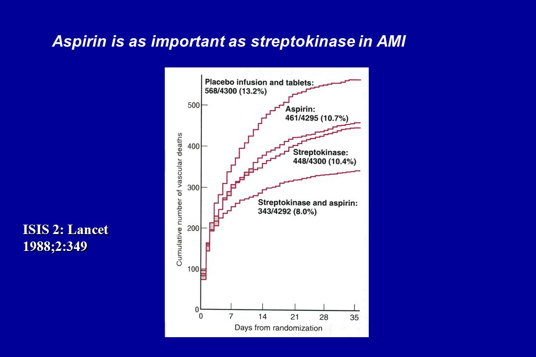 Aspirin is as important as streptokinase in AMI ISIS 2: Lancet 1988;2:349