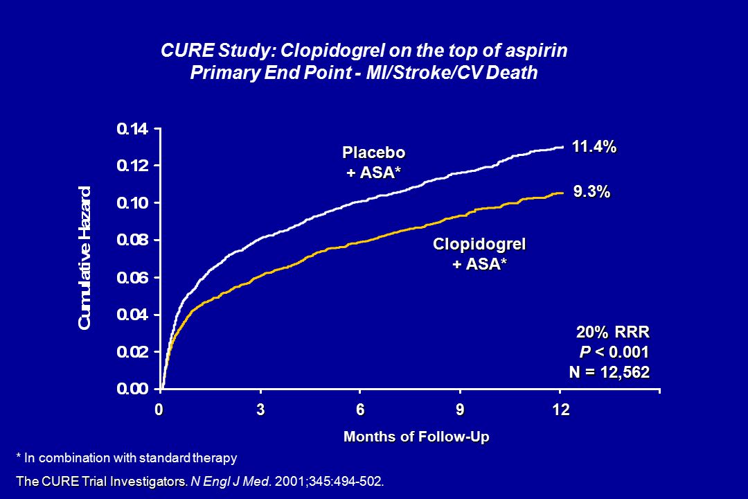 Clopidogrel + ASA* 369 Placebo + ASA* Months of Follow-Up 11.4% 9.3% 20% RRR P < 0.001 N = 12,562 0 12 * In combination with standard therapy The CURE Trial Investigators The CURE Trial Investigators.