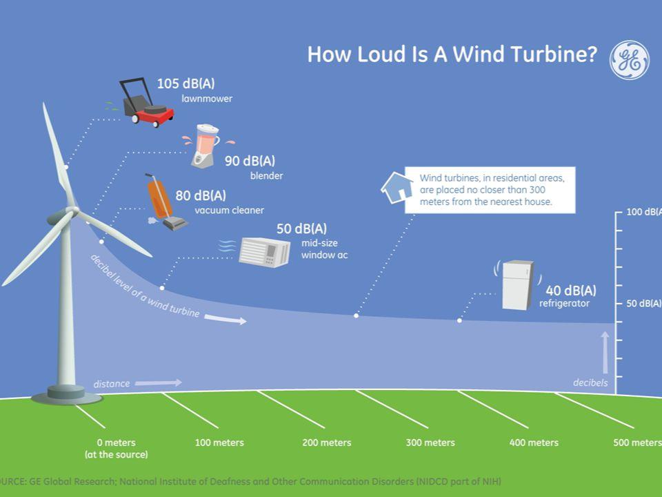 Are Wind Turbines NOISY.