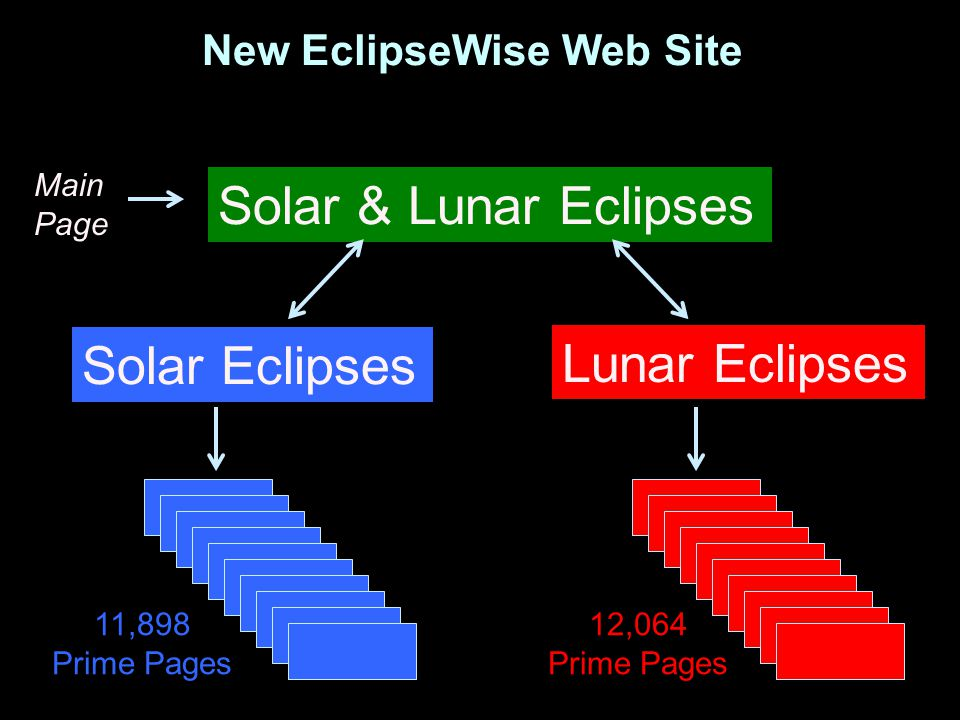 New EclipseWise Web Site Solar & Lunar Eclipses Solar Eclipses Lunar Eclipses Main Page 11,898 Prime Pages 12,064 Prime Pages
