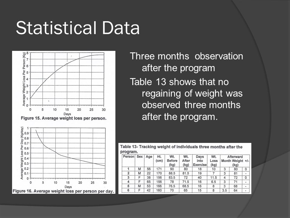 Statistical Data Three months observation after the program Table 13 shows that no regaining of weight was observed three months after the program.