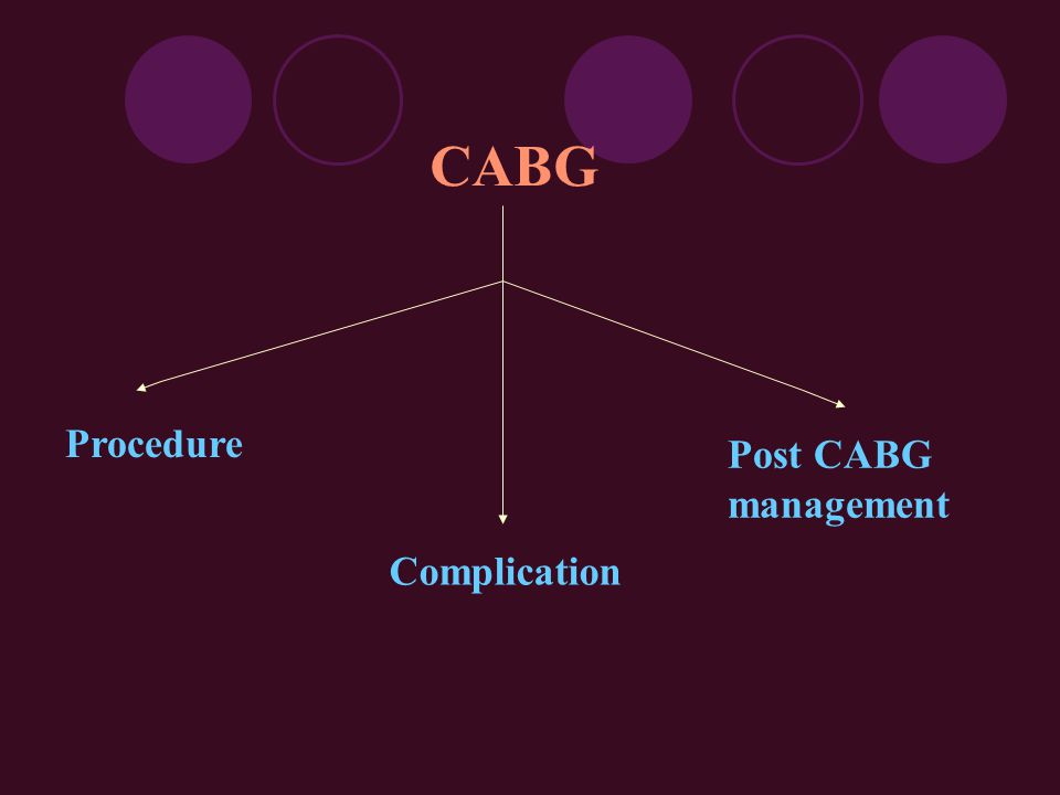 CABG Procedure Complication Post CABG management
