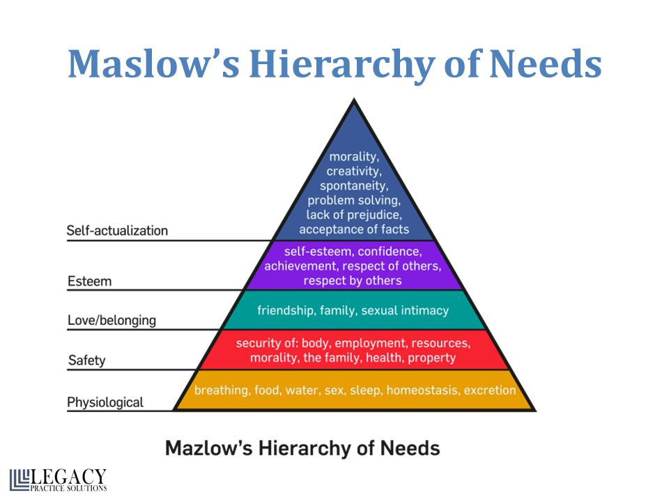The Two Models and Motivation Maslow considered the needs of a person to all be on the one hierarchical list.