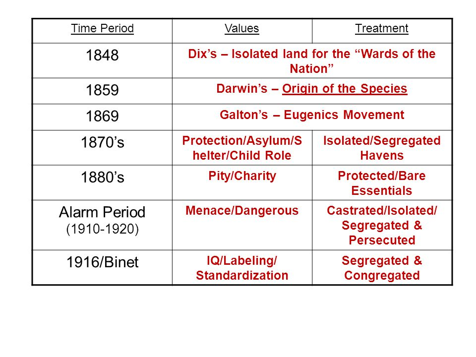 Time PeriodValuesTreatment 1848 Dix's – Isolated land for the Wards of the Nation 1859 Darwin's – Origin of the Species 1869 Galton's – Eugenics Movement 1870's Protection/Asylum/S helter/Child Role Isolated/Segregated Havens 1880's Pity/CharityProtected/Bare Essentials Alarm Period (1910-1920) Menace/DangerousCastrated/Isolated/ Segregated & Persecuted 1916/Binet IQ/Labeling/ Standardization Segregated & Congregated