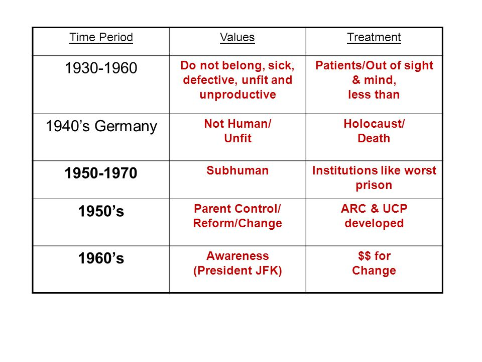 Time PeriodValuesTreatment 1930-1960 Do not belong, sick, defective, unfit and unproductive Patients/Out of sight & mind, less than 1940's Germany Not Human/ Unfit Holocaust/ Death 1950-1970 SubhumanInstitutions like worst prison 1950's Parent Control/ Reform/Change ARC & UCP developed 1960's Awareness (President JFK) $$ for Change