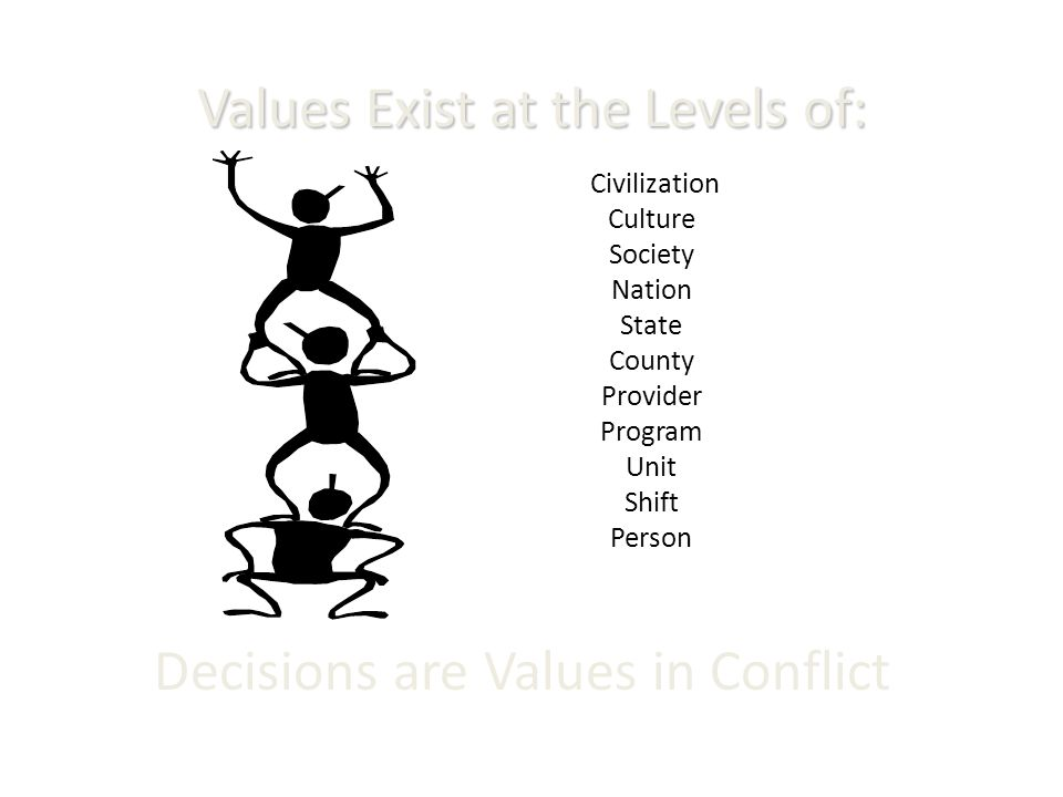 Values Exist at the Levels of: Decisions are Values in Conflict Civilization Culture Society Nation State County Provider Program Unit Shift Person