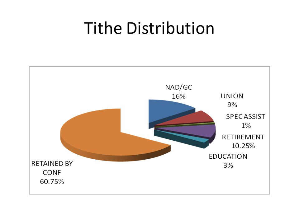 Tithe Distribution