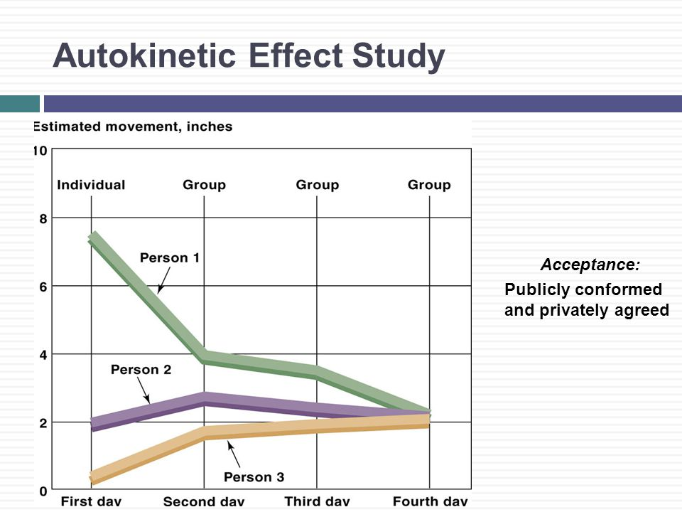 Autokinetic Effect Study Acceptance: Publicly conformed and privately agreed