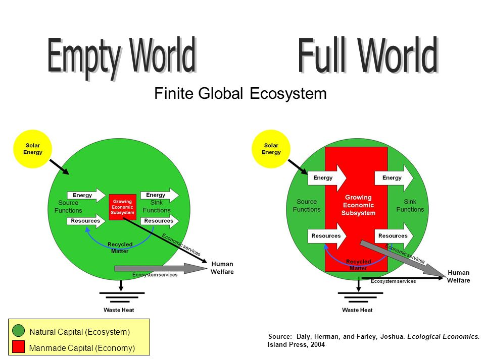 Solar Energy Growing Economic Subsystem Energy Source Functions Sink Functions Resources Finite Global Ecosystem Waste Heat Recycled Matter Natural Capital (Ecosystem) Manmade Capital (Economy) Human Welfare Economic services Ecosystem services Source: Daly, Herman, and Farley, Joshua.