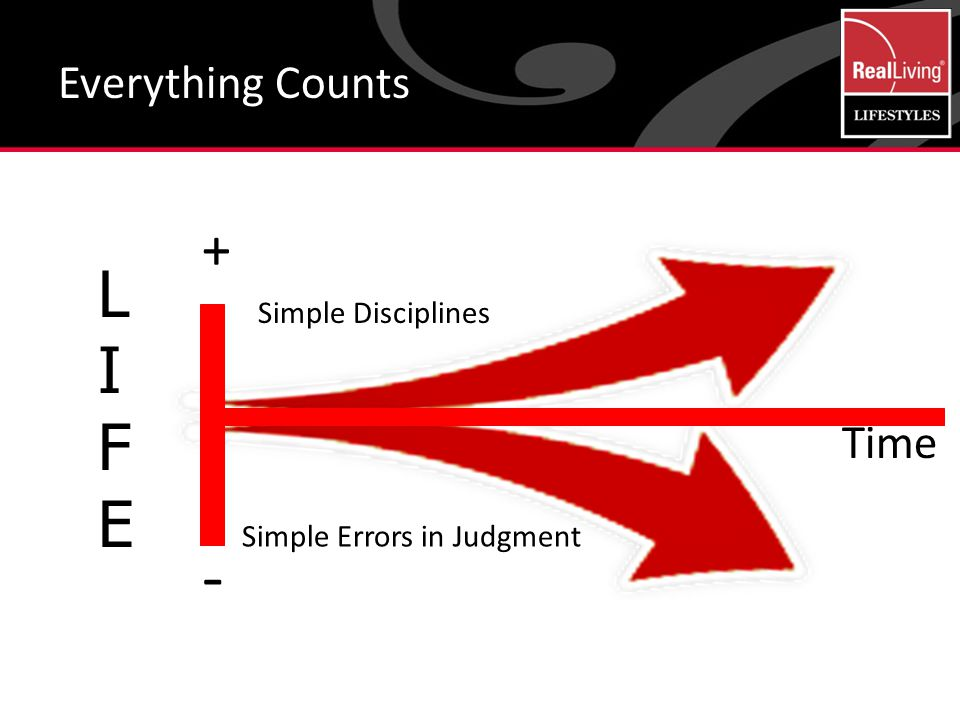 Everything Counts LIFELIFE - + Time Simple Disciplines Simple Errors in Judgment