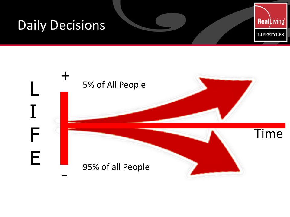 Daily Decisions LIFELIFE - + Time 5% of All People 95% of all People