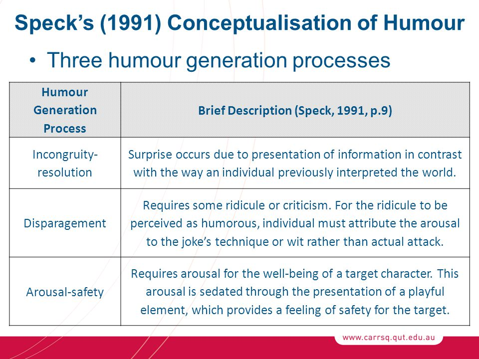 Speck's (1991) Conceptualisation of Humour Three humour generation processes Humour Generation Process Brief Description (Speck, 1991, p.9) Incongruity- resolution Surprise occurs due to presentation of information in contrast with the way an individual previously interpreted the world.
