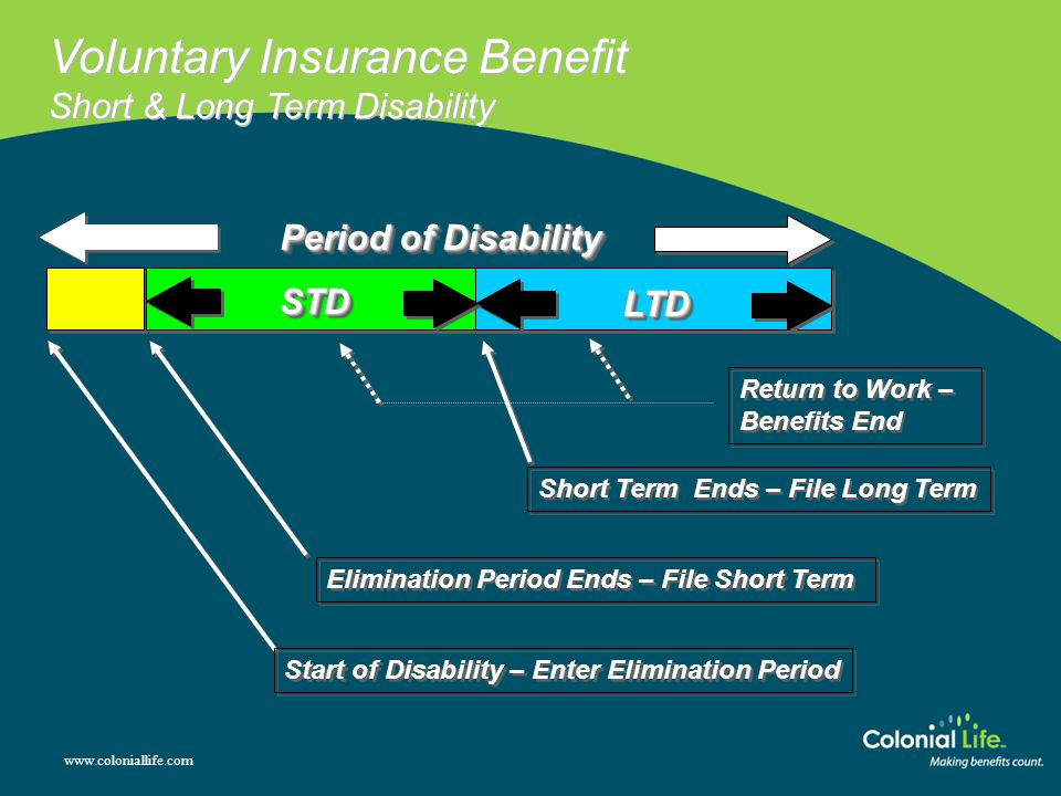www.coloniallife.com Voluntary Insurance Benefit Short & Long Term Disability Period of Disability Elimination Period Ends – File Short Term Start of Disability – Enter Elimination Period LTDLTD STDSTD Short Term Ends – File Long Term Return to Work – Benefits End Return to Work – Benefits End