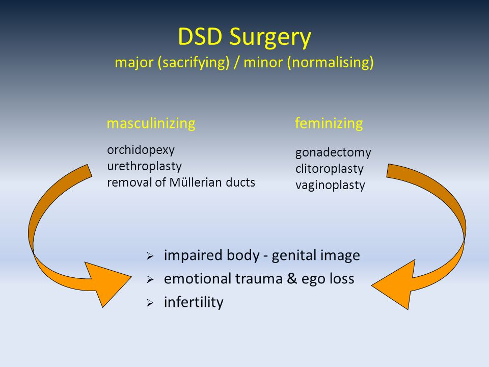 DSD Surgery major (sacrifying) / minor (normalising) orchidopexy urethroplasty removal of Müllerian ducts gonadectomy clitoroplasty vaginoplasty  imp