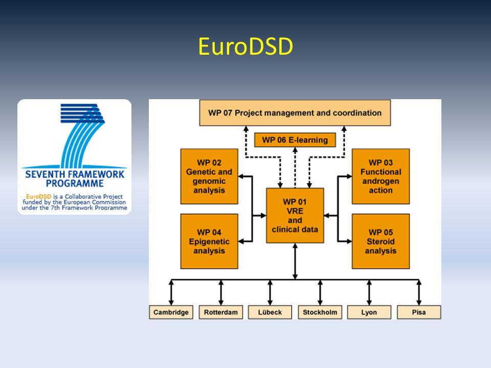 EuroDSD