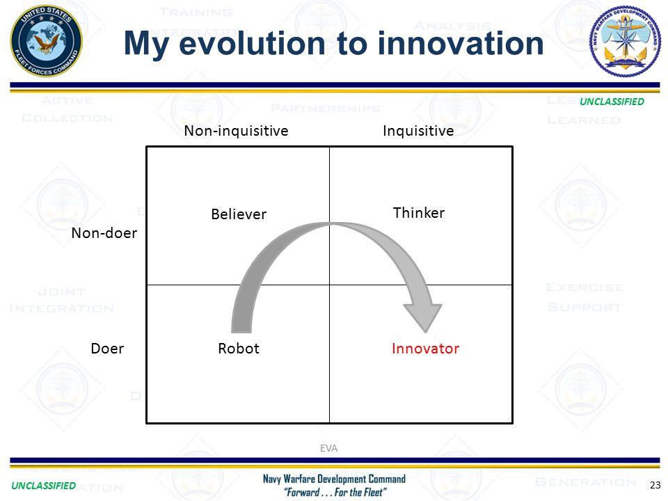 UNCLASSIFIED My evolution to innovation EVA 23 Non-inquisitiveInquisitive Non-doer Doer Believer Thinker RobotInnovator