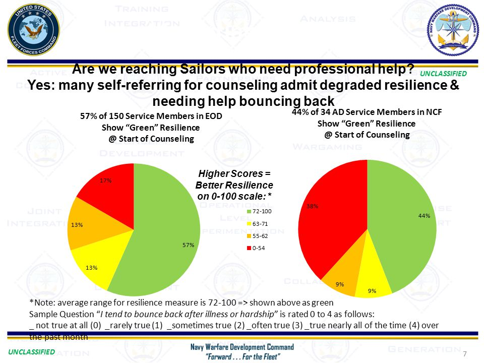 UNCLASSIFIED 7 Are we reaching Sailors who need professional help.