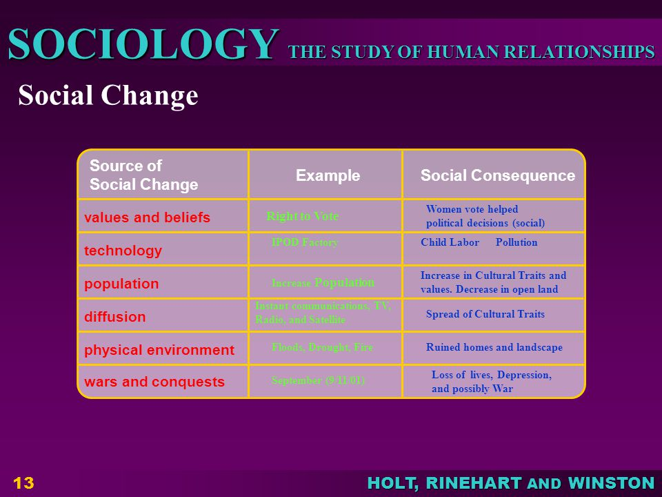 THE STUDY OF HUMAN RELATIONSHIPS SOCIOLOGY HOLT, RINEHART AND WINSTON 13 Social Change Source of Social Change Example Social Consequence values and beliefs technology population diffusion physical environment wars and conquests Right to Vote Women vote helped political decisions (social) IPOD FactoryChild Labor Pollution Increase Population Increase in Cultural Traits and values.