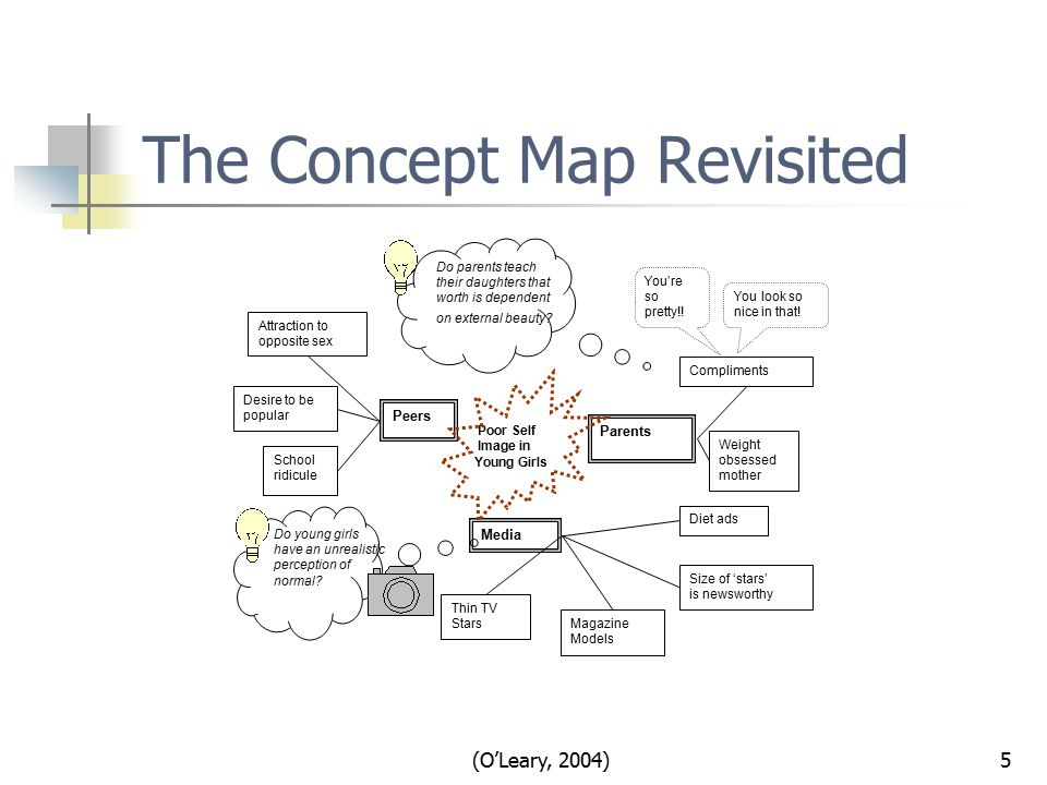 (O'Leary, 2004)5 The Concept Map Revisited Attraction to opposite sex School ridicule Peers Media Parents Diet ads You're so pretty!.