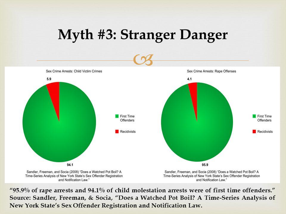  Myth #3: Stranger Danger 95.9% of rape arrests and 94.1% of child molestation arrests were of first time offenders. Source: Sandler, Freeman, & Socia, Does a Watched Pot Boil.