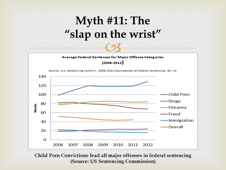  Child Porn Convictions lead all major offenses in federal sentencing (Source: US Sentencing Commission)