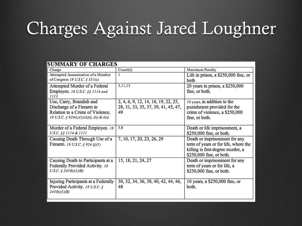 Charges Against Jared Loughner