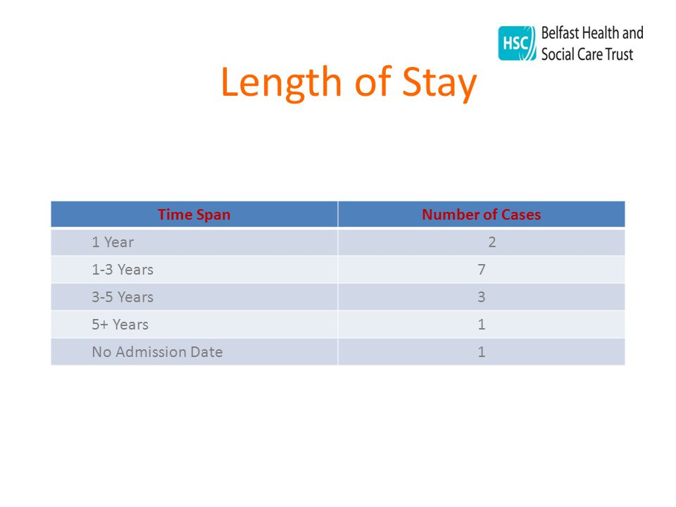 Length of Stay Time SpanNumber of Cases 1 Year 2 1-3 Years7 3-5 Years3 5+ Years1 No Admission Date1