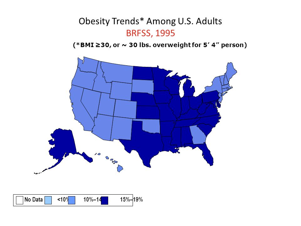 Obesity Trends* Among U.S. Adults BRFSS, 1995 (*BMI ≥30, or ~ 30 lbs.