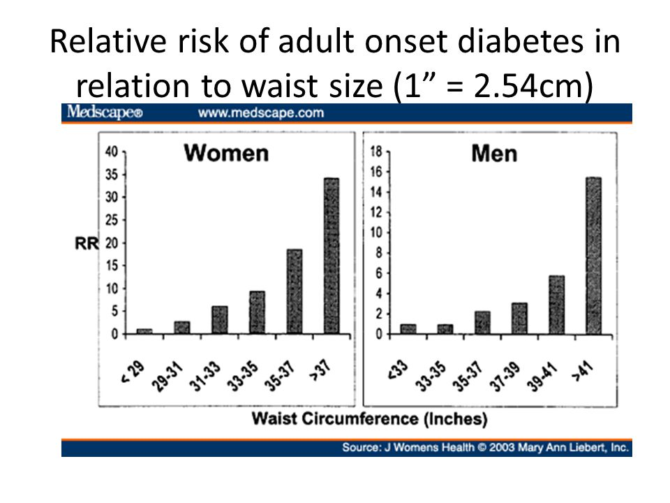 Relative risk of adult onset diabetes in relation to waist size (1 = 2.54cm)