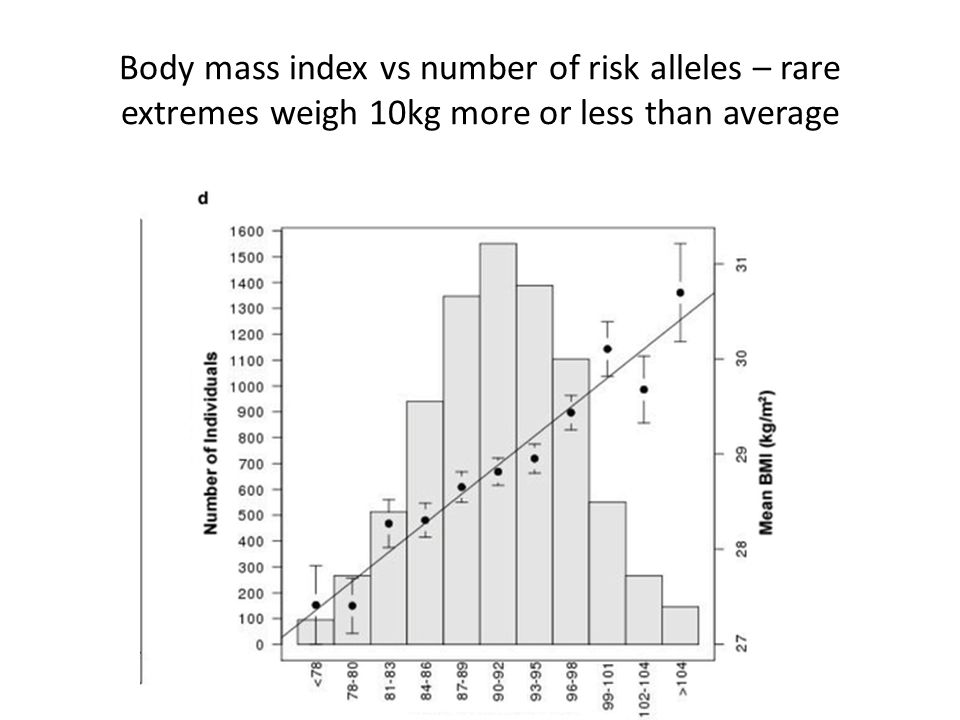Body mass index vs number of risk alleles – rare extremes weigh 10kg more or less than average
