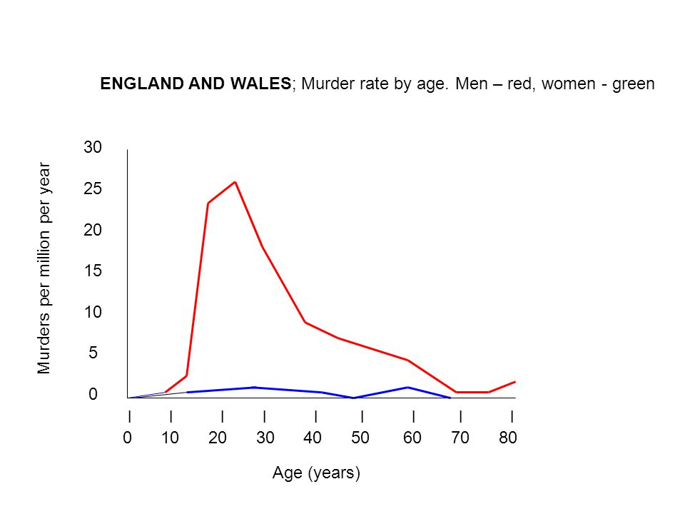 l l l l l l l l l 0 10 20 30 40 50 60 70 80 30 25 20 15 10 5 0 ENGLAND AND WALES; Murder rate by age.