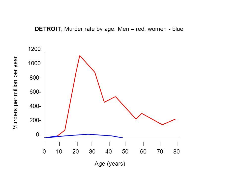 l l l l l l l l l 0 10 20 30 40 50 60 70 80 1200 1000 800- 600- 400- 200- 0- DETROIT; Murder rate by age.