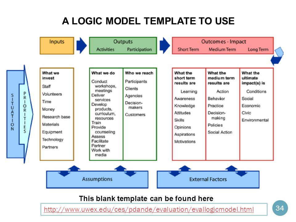 A LOGIC MODEL TEMPLATE TO USE http://www.uwex.edu/ces/pdande/evaluation/evallogicmodel.html This blank template can be found here 34