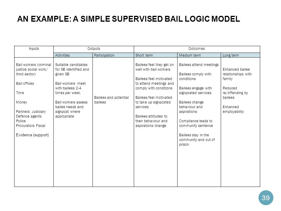 AN EXAMPLE: A SIMPLE SUPERVISED BAIL LOGIC MODEL InputsOutputsOutcomes ActivitiesParticipationShort termMedium termLong term Bail workers (criminal justice social work/ third sector) Bail offices Time Money Partners: Judiciary Defence agents Police Procurators Fiscal Evidence (support) Suitable candidates for SB identified and given SB Bail workers meet with bailees 2-4 times per week Bail workers assess bailee needs and signpost where appropriate Bailees and potential bailees Bailees feel they get on well with bail workers Bailees feel motivated to attend meetings and comply with conditions Bailees feel motivated to take up signposted services Bailees attitudes to their behaviour and aspirations change Bailees attend meetings Bailees comply with conditions Bailees engage with signposted services Bailees change behaviour and aspirations Compliance leads to community sentence Bailees stay in the community and out of prison Enhanced bailee relationships with family Reduced re/offending by bailees Enhanced employability 39