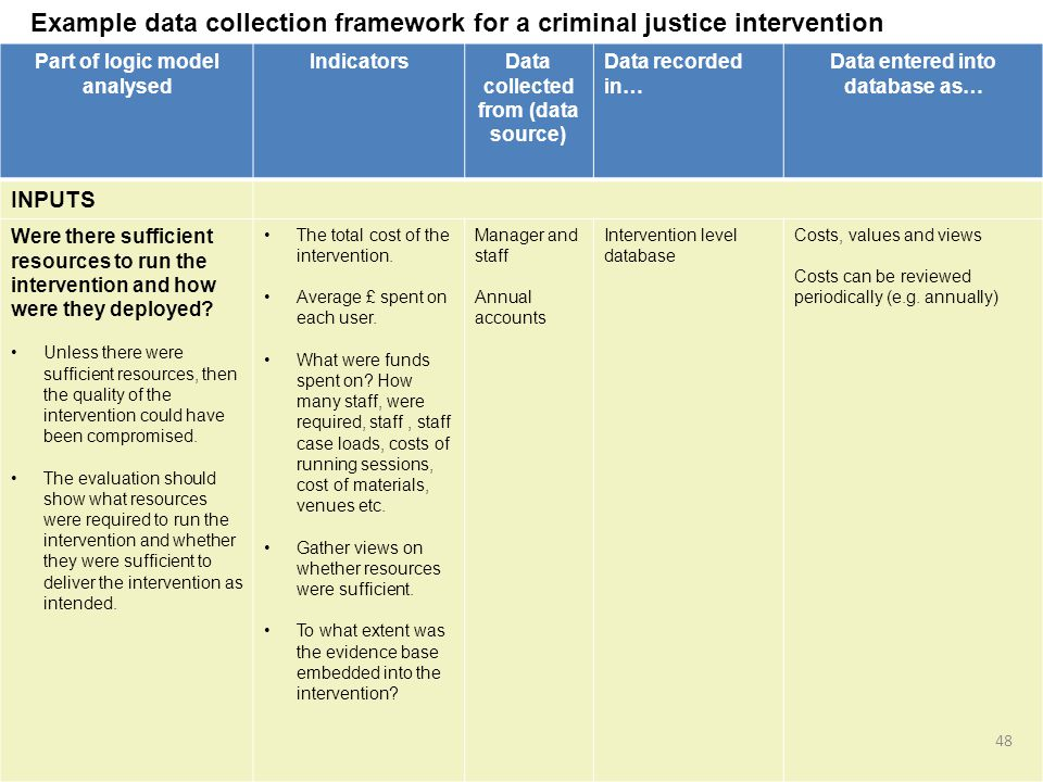 Part of logic model analysed IndicatorsData collected from (data source) Data recorded in… Data entered into database as… INPUTS Were there sufficient resources to run the intervention and how were they deployed.